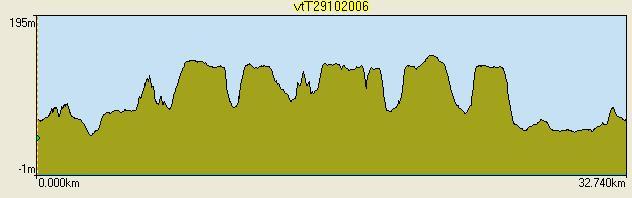 profil de randonnée